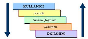 linux kabuk